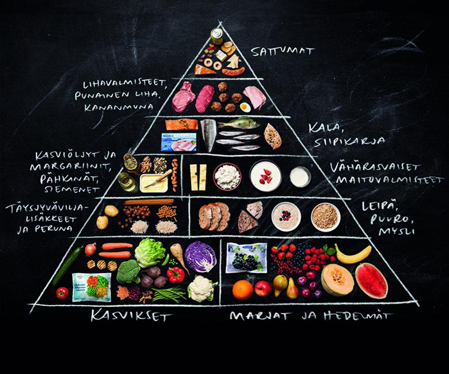 Ruokakolmio, jossa terveyttä edistäviä ruokia