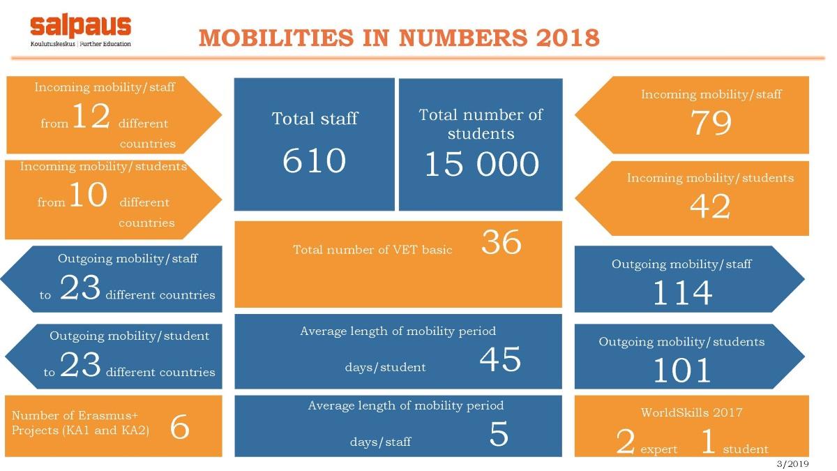 Mobilities in numbers 2018 infograafi