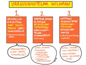 Urasuunnitelma tehdään Wilmaan. Opiskelija kirjoittaa omat tavoitteensa HOKS -lomakkeelle. Opettaja kirjaa tavoitteen Urasuunnitelma-lomakkeelle ja kirjoittaa sinne urasuunnitelman toimenpiteitä koko opintojen ajan.